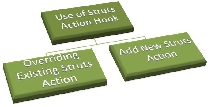 Struts-Action-Hook-Top