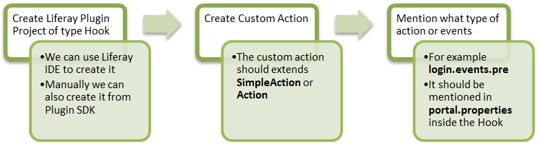Create Custom Action By Hook