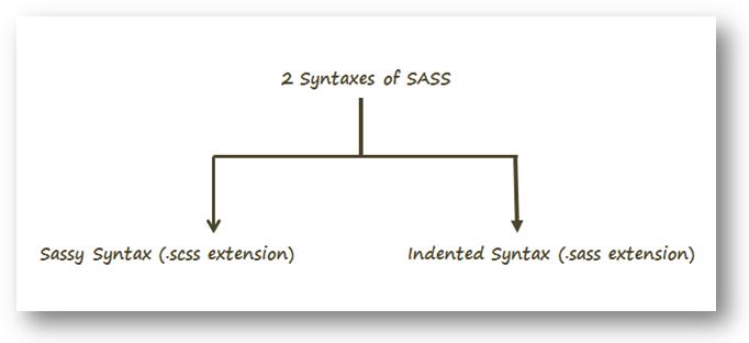 sass-2-syntax