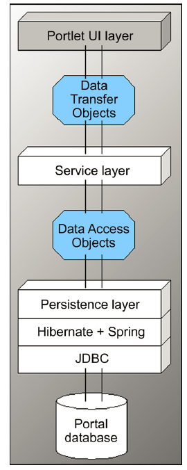 service-builder-tool-generated-layers