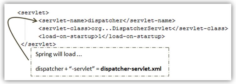 load-dispatcher-servlet