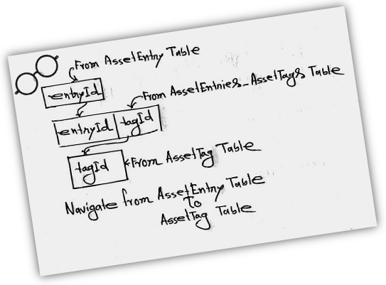 Tags-Asset-Entrries