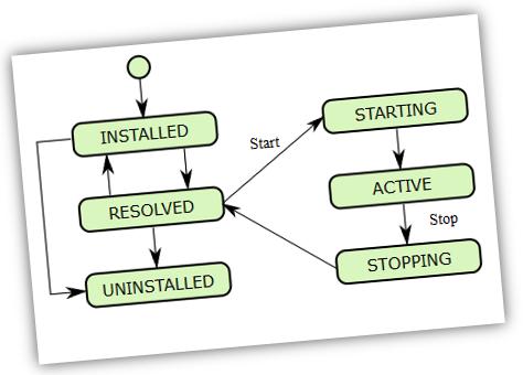 osgi-bundle-life-cycle