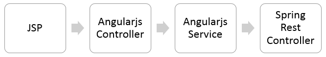 spring-angularjs-flow